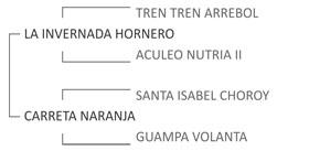 Genealogía BT Manolo